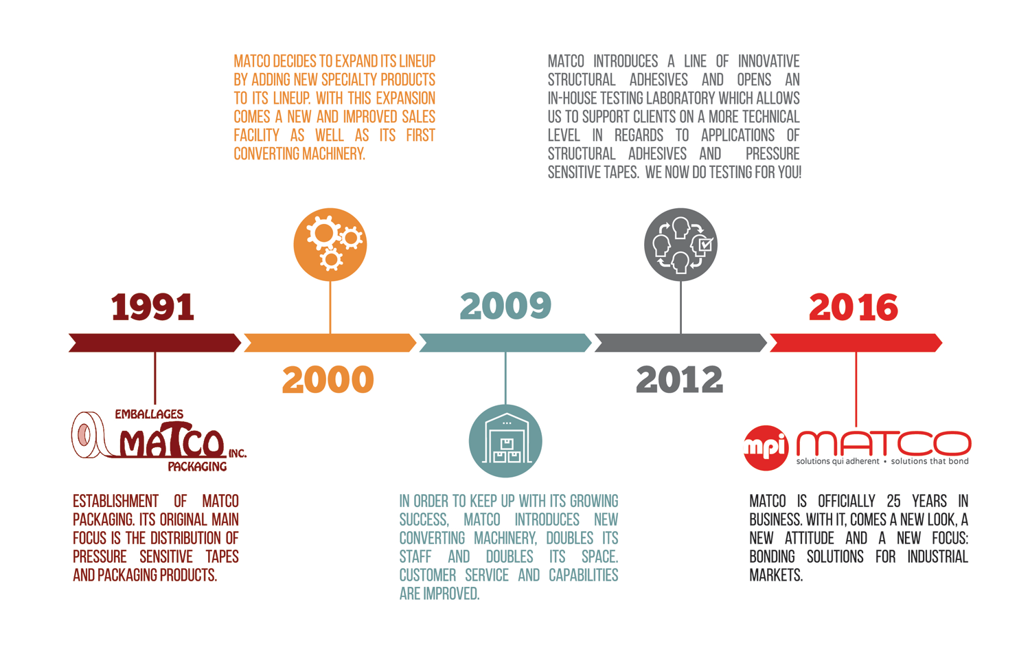 Matco - bonding solution specialist timeline